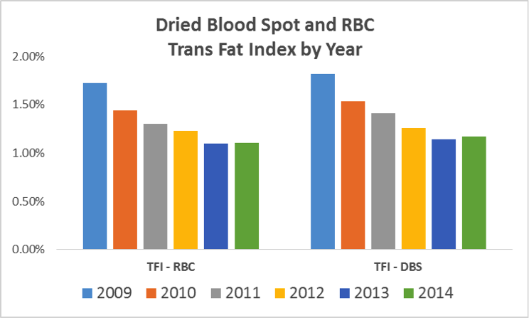 The Not-So-Mysterious Disappearance of Trans Fats