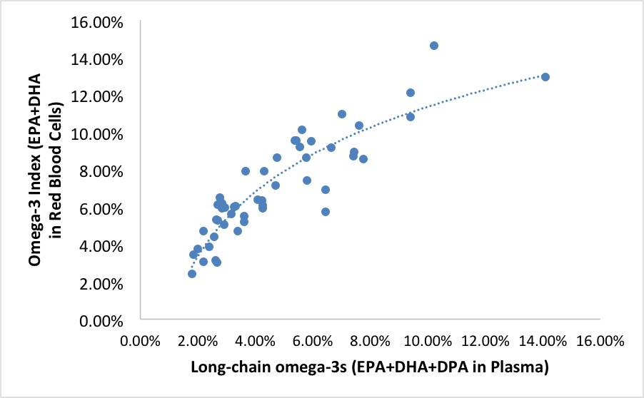 "The ""Omega-3 Status"" of Average Americans"