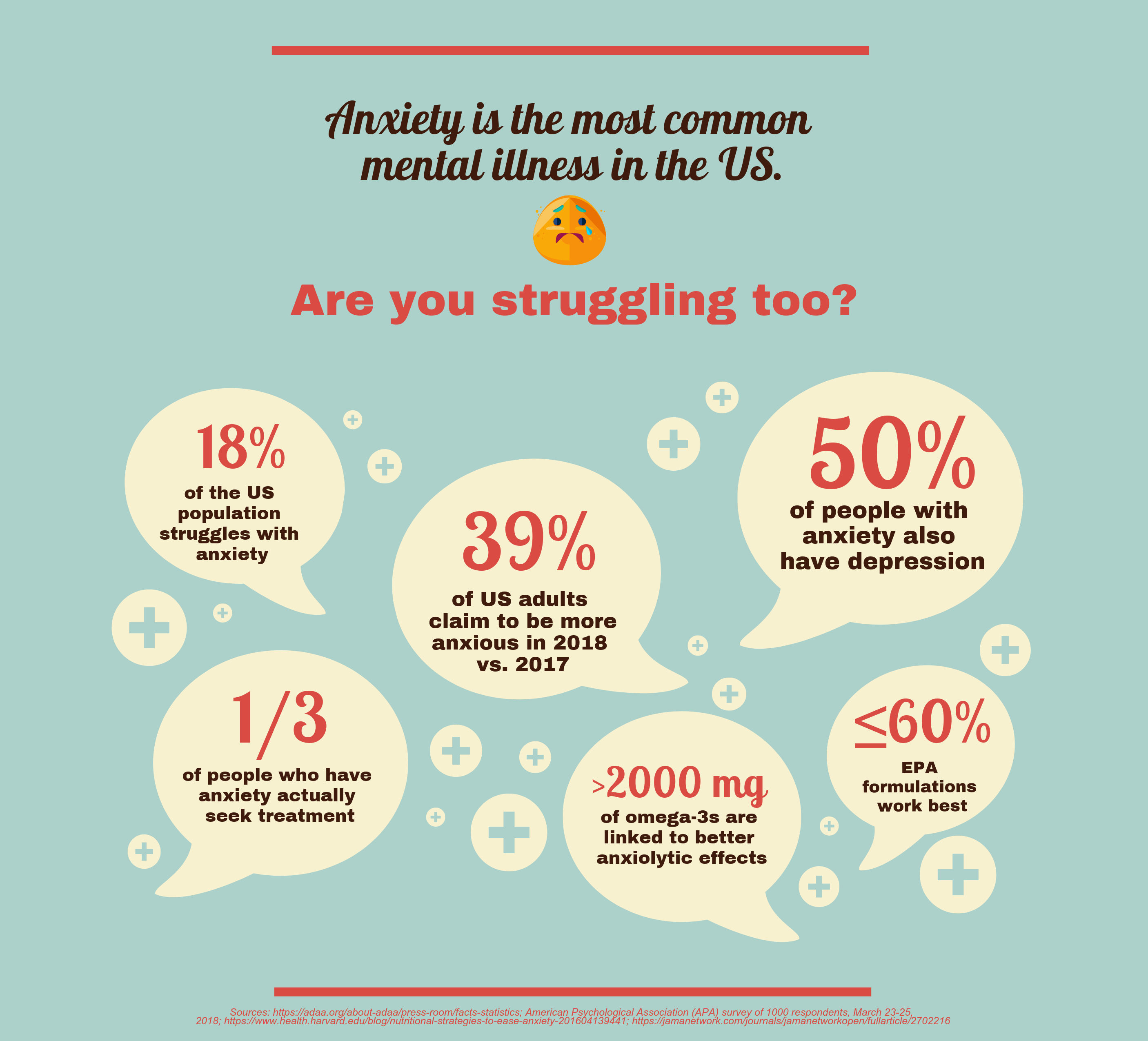 Infographic on anxiety prevalence and nutritional solutions like omega-3s