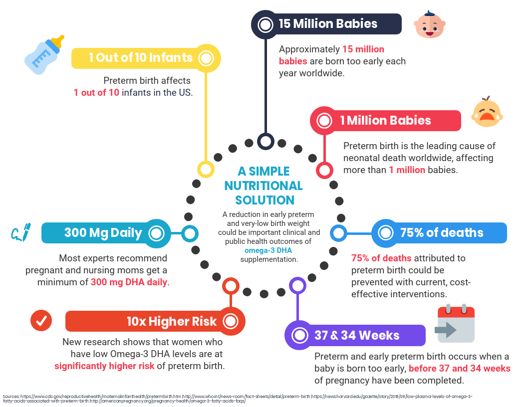 Preterm birth by the numbers infographic