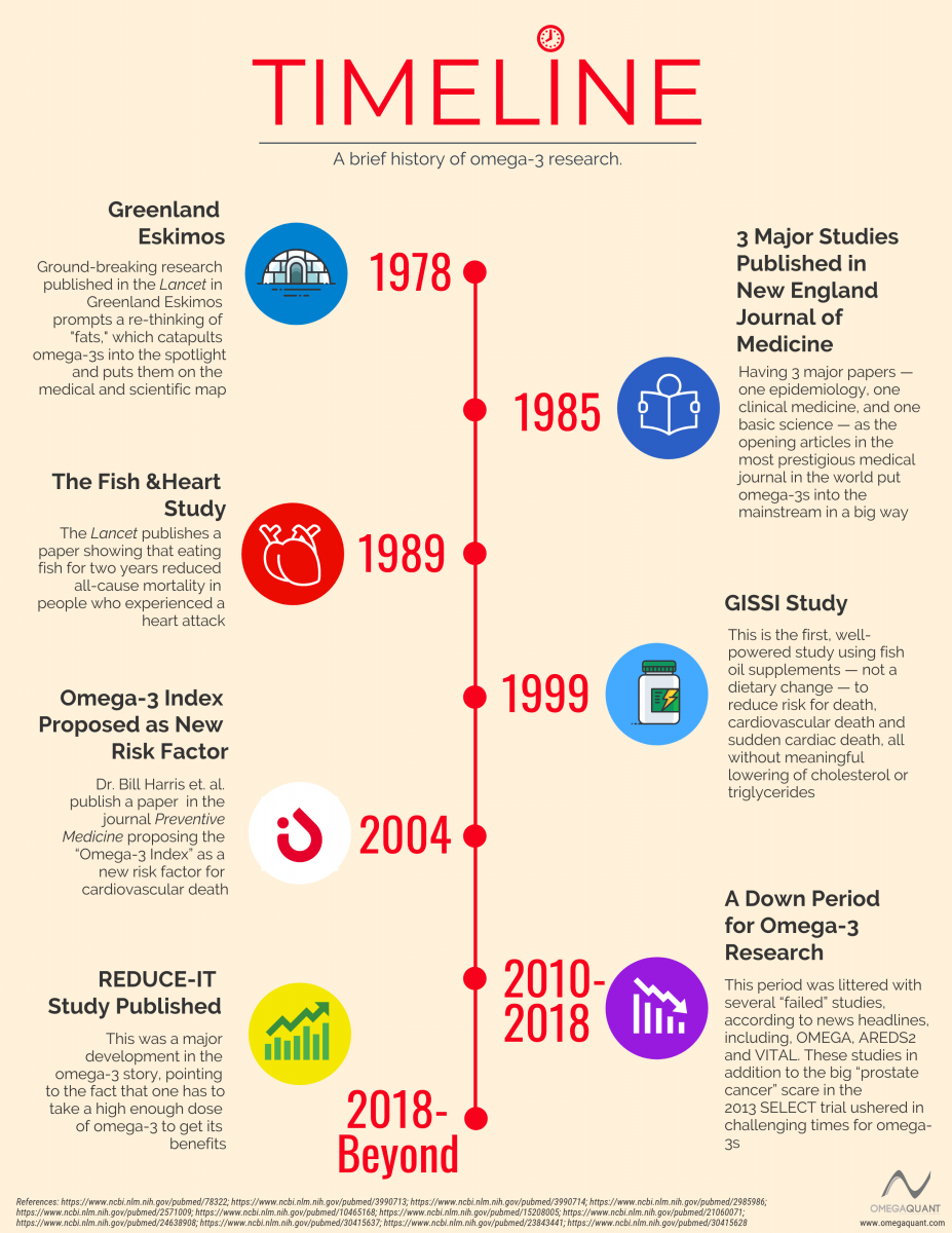 history timeline of omega 3 research